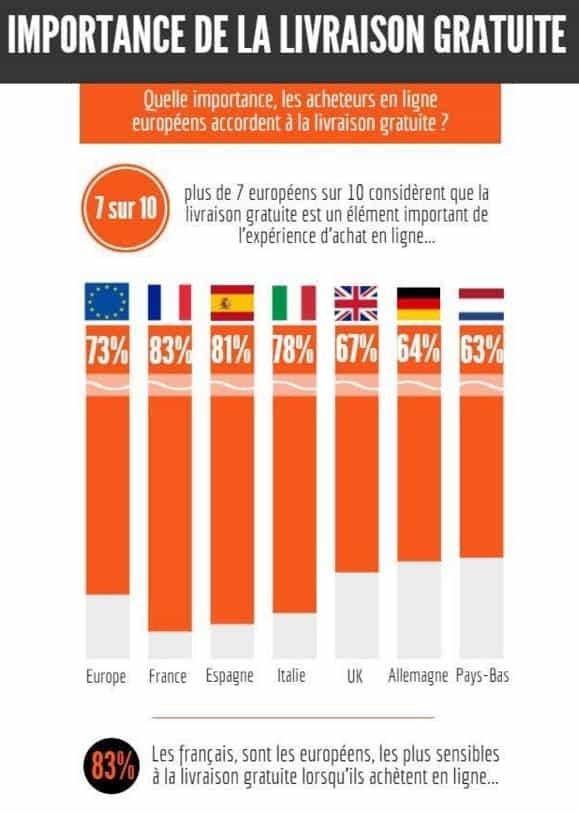 Infographie sur l'importance de la livraison gratuite