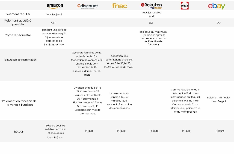 Tableau comparatif des CGU des Marketplaces