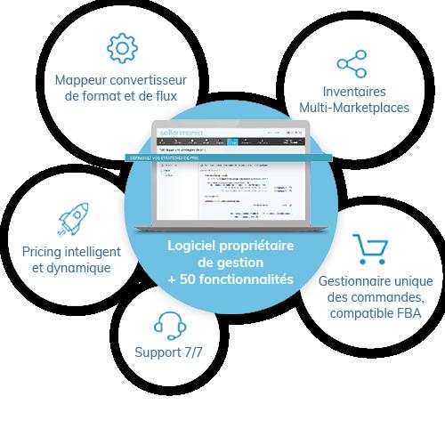 Plateforme de gestion marketplaces