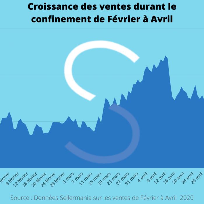 Croissance des ventes Marketplaces durant le confinement