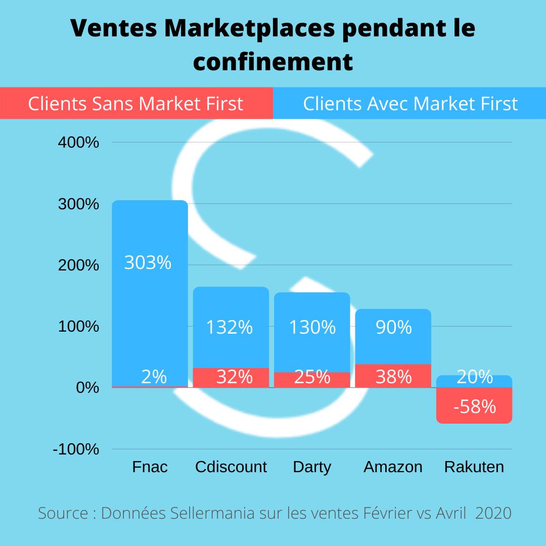 La croissance des ventes Marketplaces durant le confinement avec et sans Market First de Sellermania