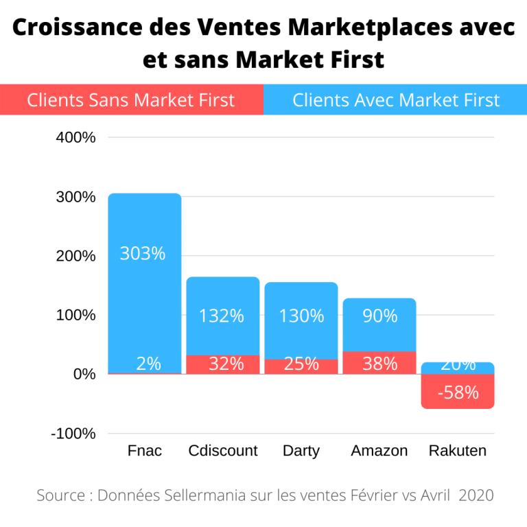 Les ventes Marketplaces pendant le confinement et l'impact du repricing