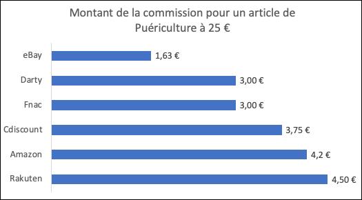 Commission marketplace pour un article de puériculture