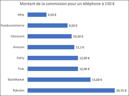 Commission marketplace pour un téléphone